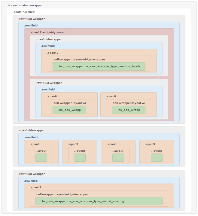 The CMS responsive grid
