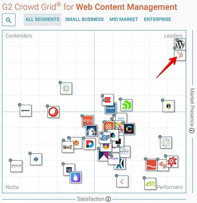 Best-Web-Content-Management-Software-in-2018