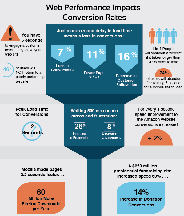 site-speed-conversion-rate-impact-infographic