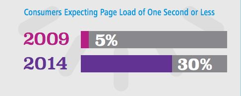consumers-load-time-site-speed