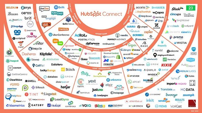 HubSpot Connect Integrations for HubSpot CMS