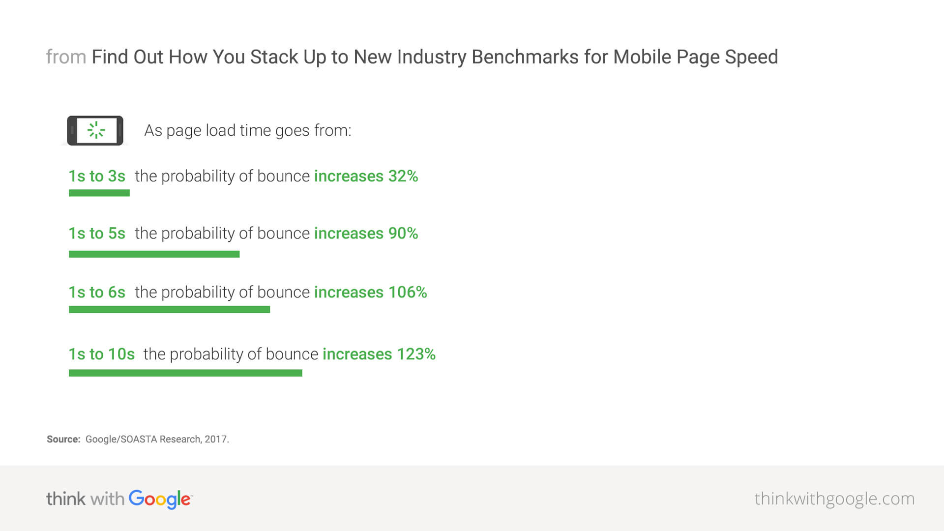 Mobile page-speed new-industry benchmarks.jpg