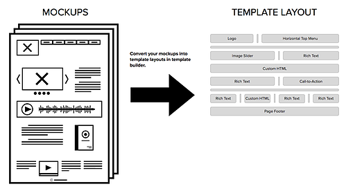 Mockups to Template Layout in HubSpot CMS