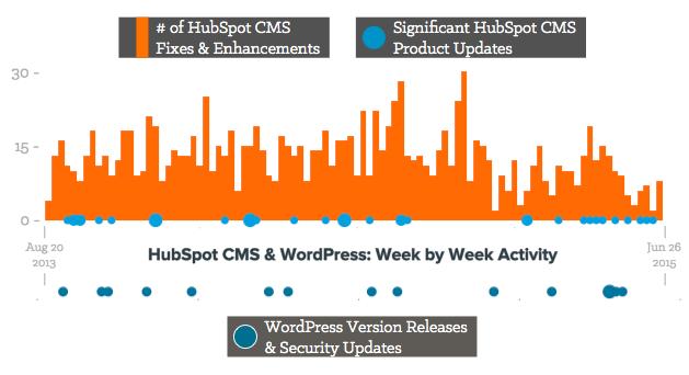 HubSpot_CMS_Updates.png