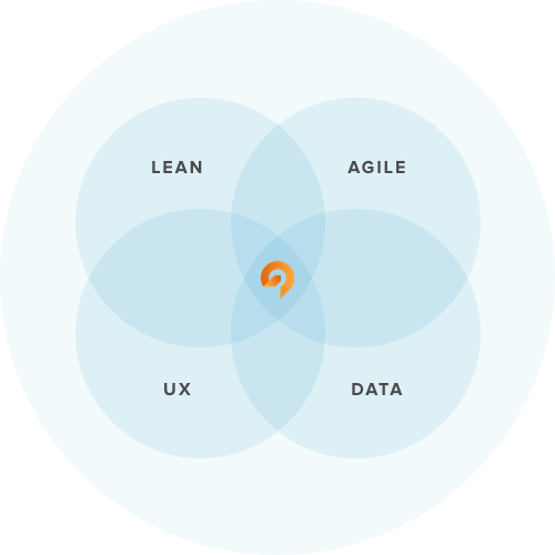 growth-driven-dersign-agile-lean-diagram.png